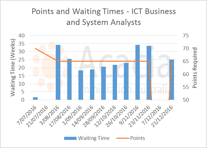 skillselect December 2016 - ict-business-analysts - points and waiting times