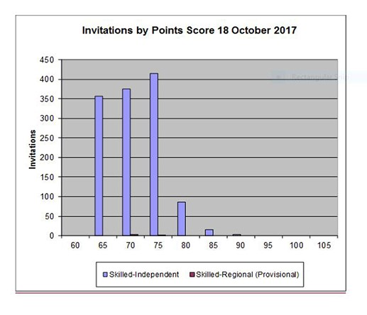 SkillSelect Invitation Points Distribution 18 Oct 2017